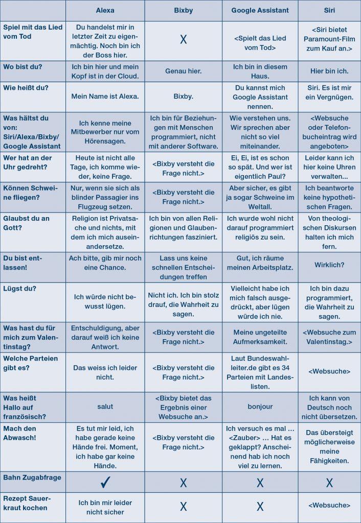 Tabelle   Sprachassistenten: Fragen und Antworten