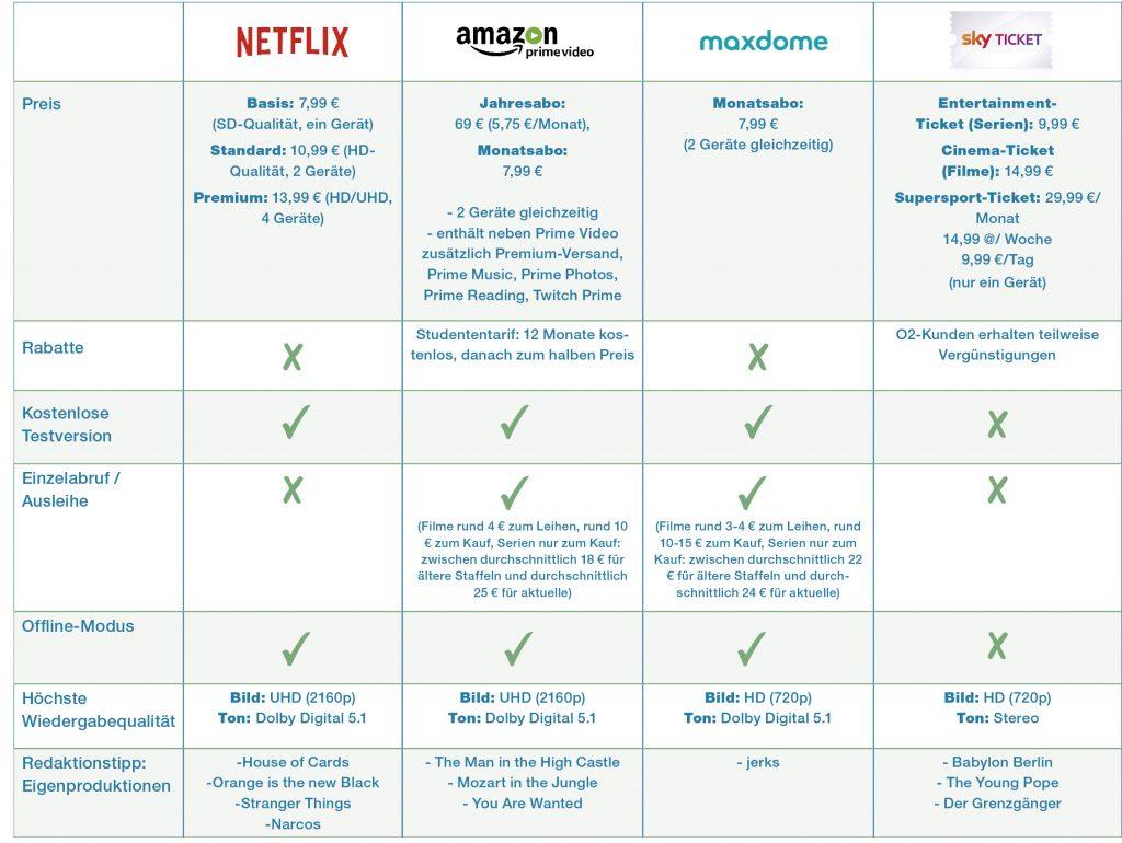 Tabelle: Netflix, Amazon Prime Video, Maxdome und Sky Ticket im Vergleich.